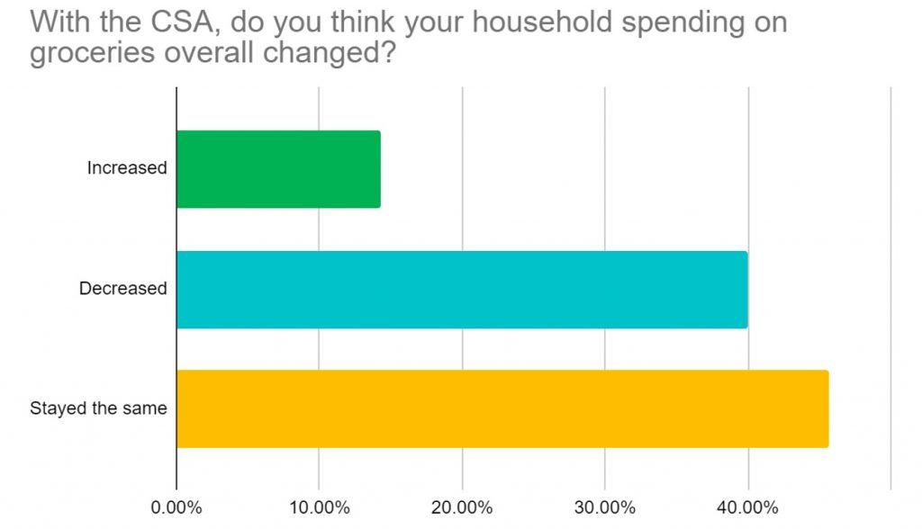 Survey of CSA member household spending.